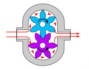 Gear Pump via Wikipedia