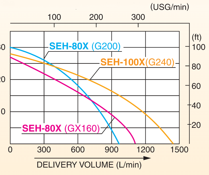 SEH-_50_80_100_X Perfomance Curve